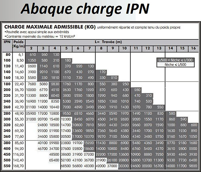abaque charge ipn