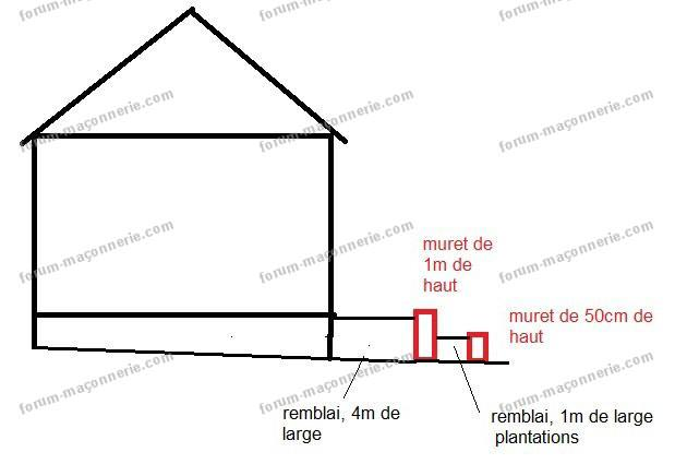 construire un muret pour une terrasse
