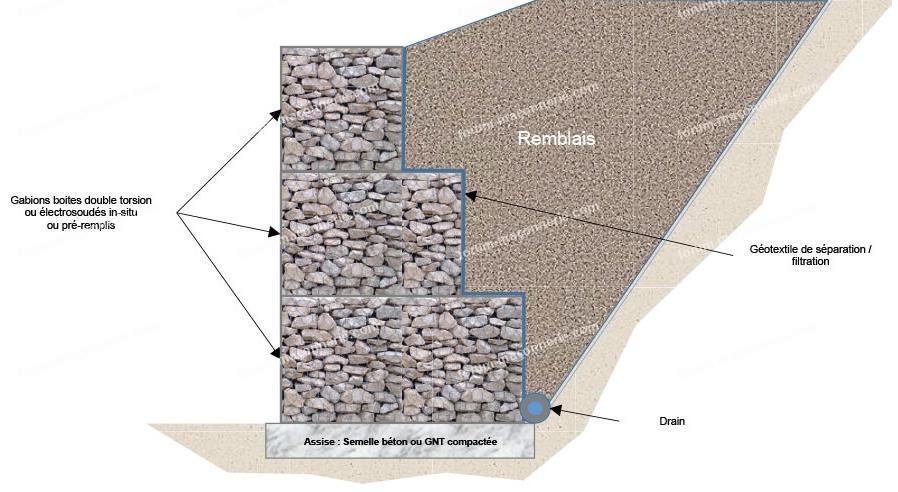 drain contre mur en pierre