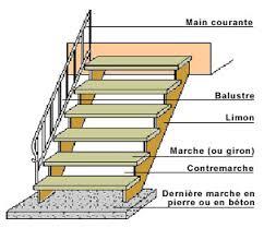 limons escalier