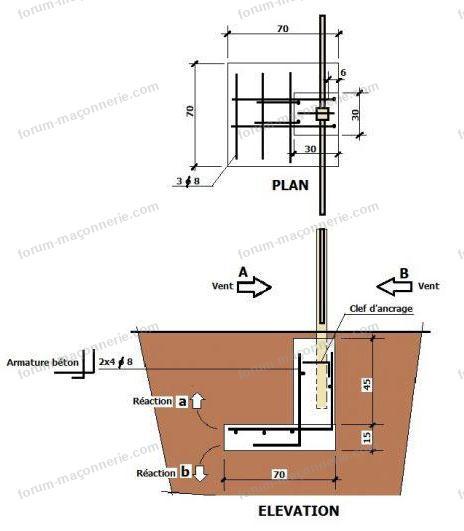plan des fondation
