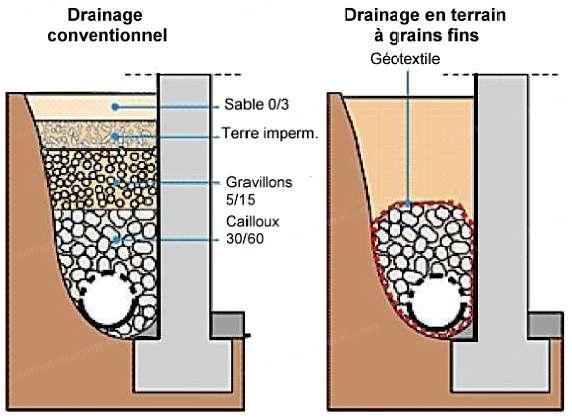 schéma fondation terrasse surélevée