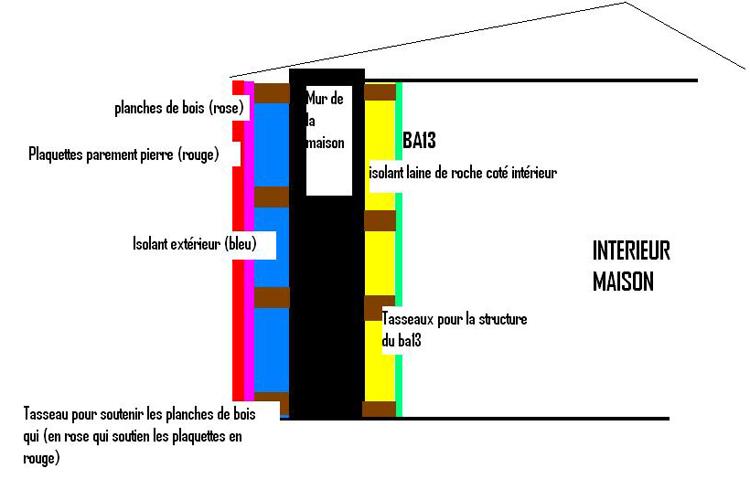 Poser Des Plaquettes De Parement Pierre Sur Du Bois Conseils Des
