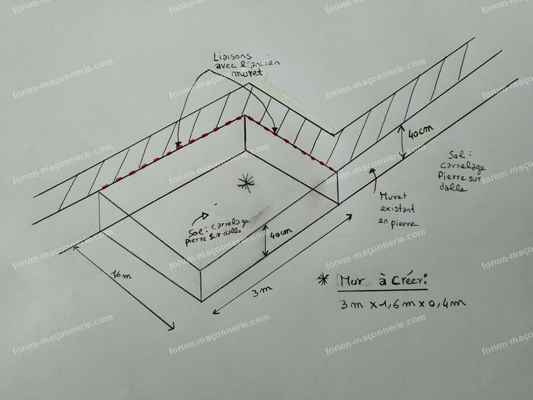 schéma mur plage piscine