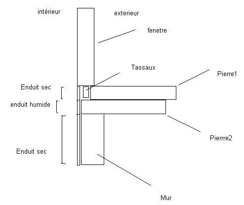 bricolage schéma fenêtre