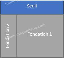 solution 1 seuil fondation portail