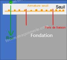 solution seuil fondation portail